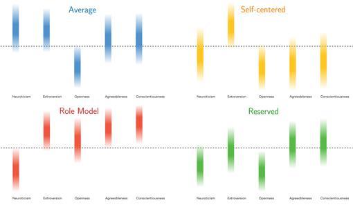 Los cuatro tipos de personalidad recién determinados (de izquierda a derecha y de arriba a abajo: promedio, egocéntrico, modelo a seguir y reservado) se basan en cinco rasgos de carácter ampliamente reconocidos: neuroticismo, extroversión, apertura, amabilidad y responsabilidad