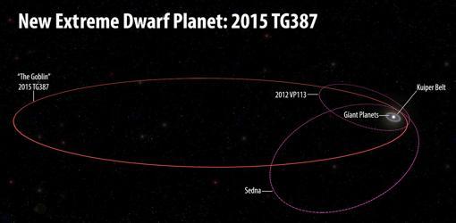 Órbita de «El Duende». Es extremadamente excéntrica, y se aleja mucho de la fracción conocida del Sistema Solar