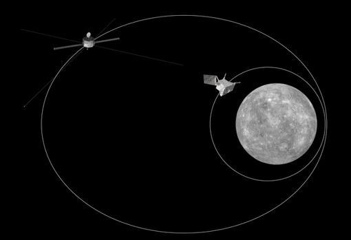 Órbitas del satélite BepiColombo. A la izquierda la sonda japonesa (MMO) y a la derecha la europea (MPO)