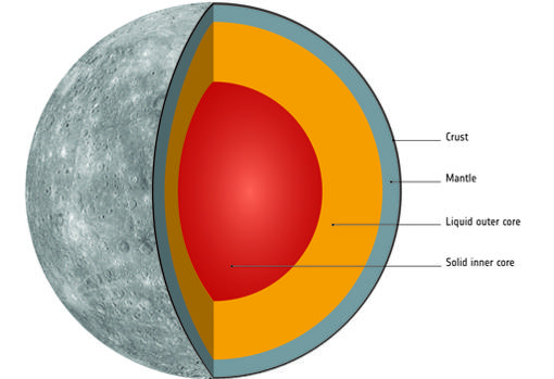 Interior de Mercurio, mayoritariamente ocupado por su núcleo