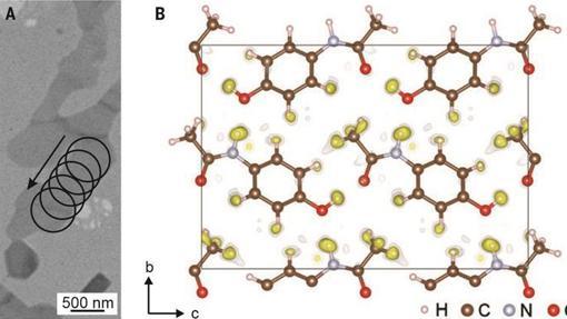 Un haz de electrones (izquierda) permite averiguar la estructura del paracetamol (derecha)