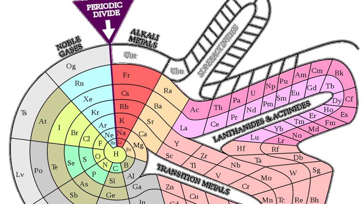 las otras extraas formas de la tabla peridica