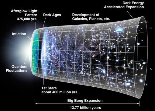 Modelo de origen del Universo