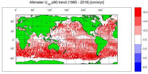 Tendencias globales en la velocidad extrema del viento (percentil 90) durante el período 1985-2018. Las áreas en rojo indican valores crecientes, mientras que el azul indica disminuciones
