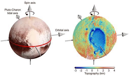 El brillante 'corazón' en Plutón se encuentra cerca del ecuador. Su mitad izquierda es una gran cuenca llamada Sputnik Planitia