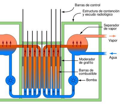 Esquema de un reactor RBMK, como el de Chernóbil. Se usan barras de control de grafito y un circuito refrigerante de agua ligera