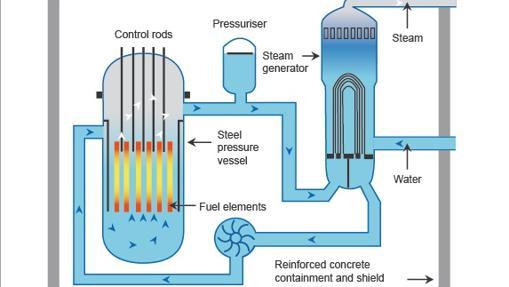 Esquema de un reactor nuclear de agua presurizada (PWR). El núcleo calienta el agua y esta aporta su energía a agua fresca para generar vapor y mover turbinas con las que generar electricidad
