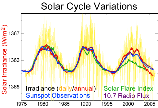 Space Weather Forecasts - ESTUDIO DEL SOL Y LA #MAGNETOSFERA , #ASTRONOMÍA - Página 11 Solar-cycle-data-k04G--510x349@abc