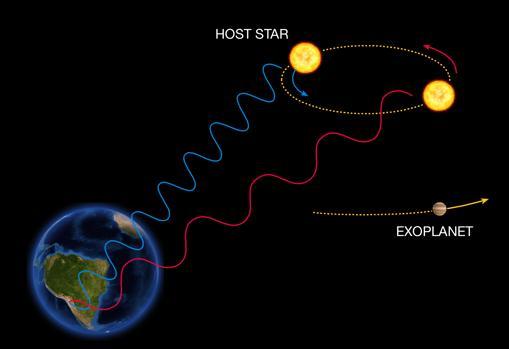 Método de la velocidad radial. Se mide el cabeceo de las estrellas a causa de la presencia de exoplanetas