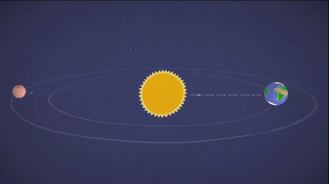 Resultado de imagen para conjunción solar de marte