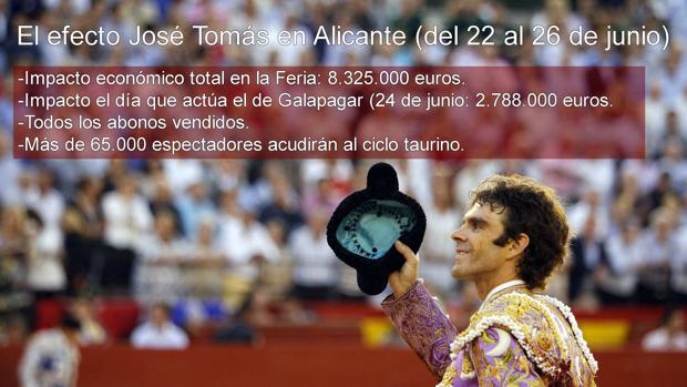 José Tomás