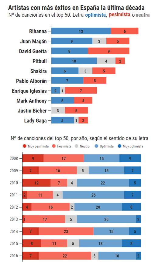 Fuente: Análisis propio a partir de la lista de éxitos de Promusicae (2008-2016)