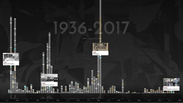 Captura de la web especial del «Guernica». Buscador para navegar por fechas