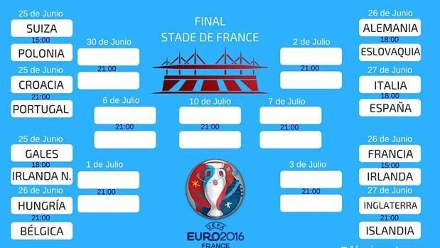 Eurocopa 2016:  Guía de los octavos de final de la Eurocopa 2016