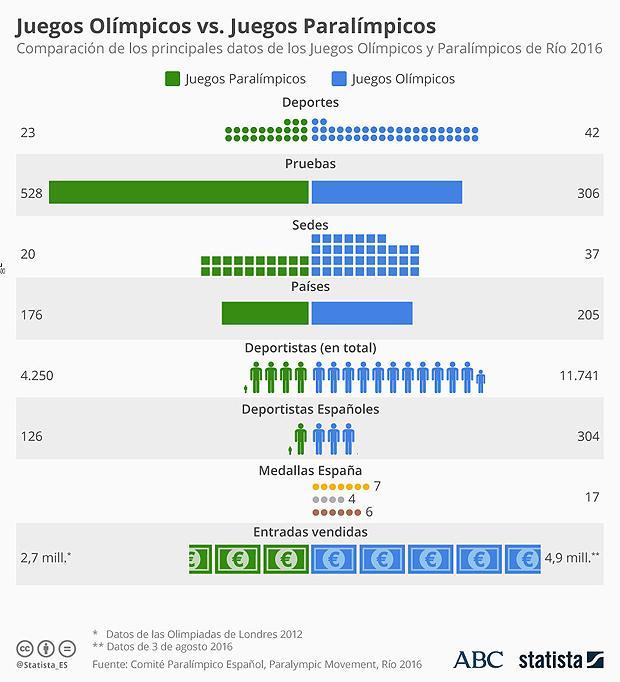 Río 2016:  620 medallas en 12 ediciones: las cifras de los deportistas españoles en los Juegos Paralímpicos