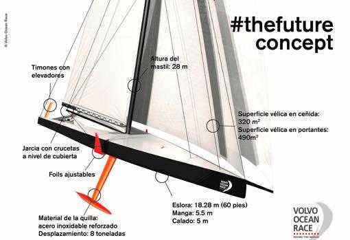 Infografía del barco que participará en la próxima edición de la VOR