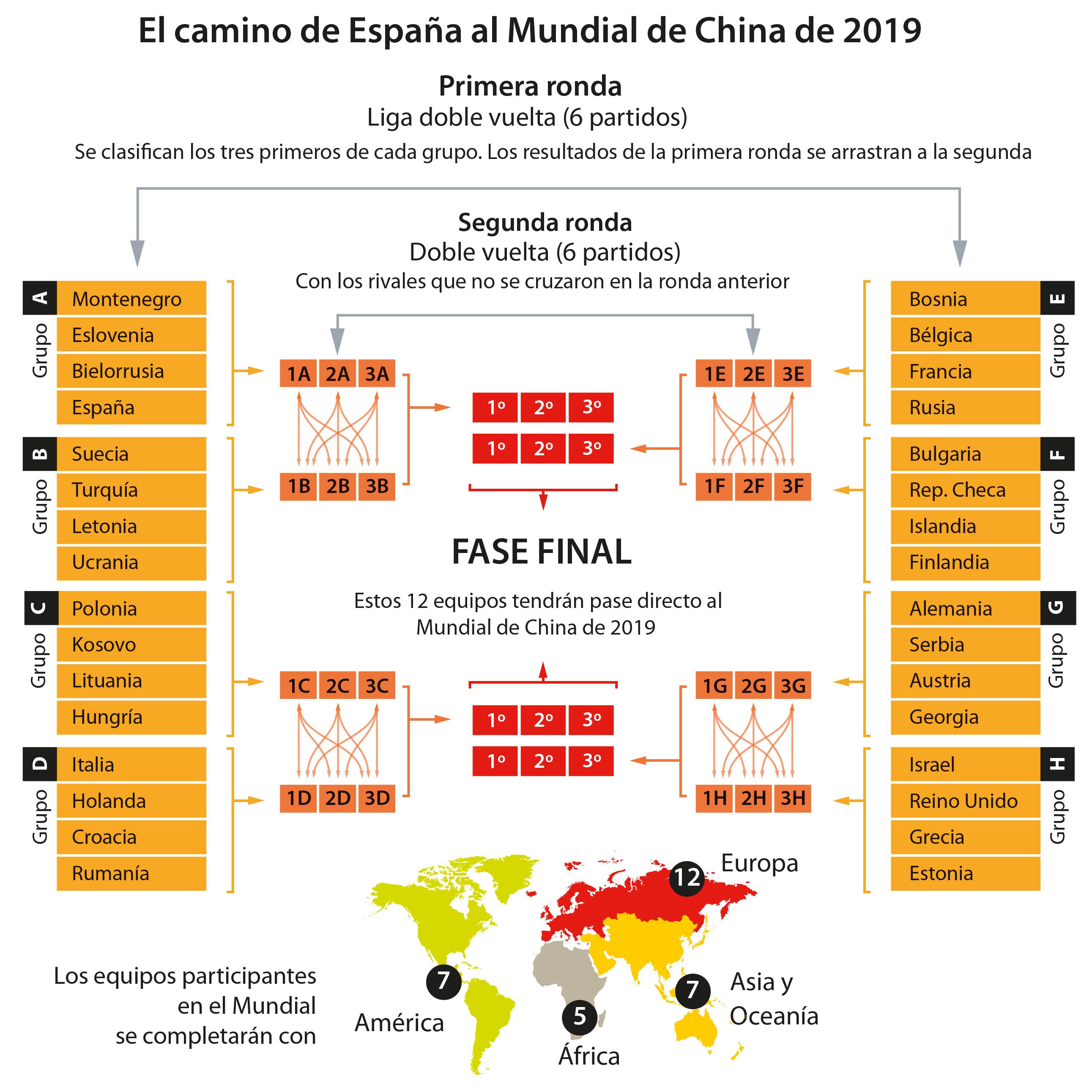 estilo moderno recogido nueva temporada Clasificación Mundial 2019: Así funcionan las ventanas FIBA