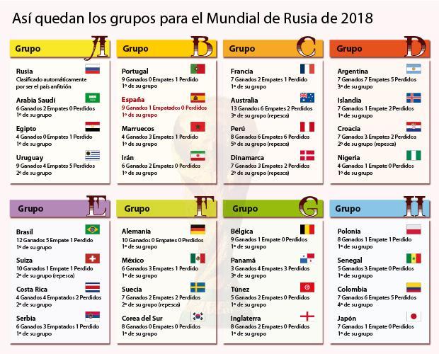 mundial de rusia 2018 as 237 quedan los grupos