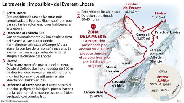Travesía Everest-Lhotse: reto en la zona de la muerte