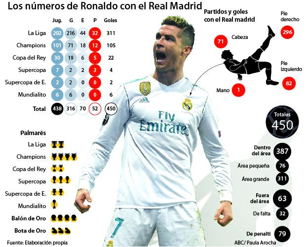 Así se convirtió Cristiano Ronaldo en una leyenda del Real Madrid b497fdf95e529