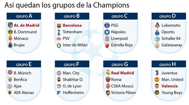 c3908cdad4afd Sorteo Champions League 2018 - 2019  Así han quedado los grupos de ...