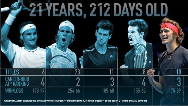 Qué habían ganado Nadal, Federer y Djokovic con 21 años y 212 días