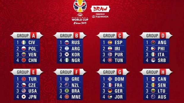 Resultado de imagen de mundobasket 2019