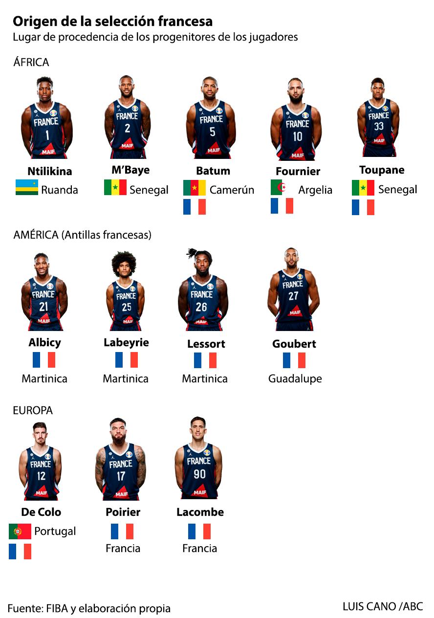 ¿De dónde son los orígenes de los jugadores de baloncesto de Francia?