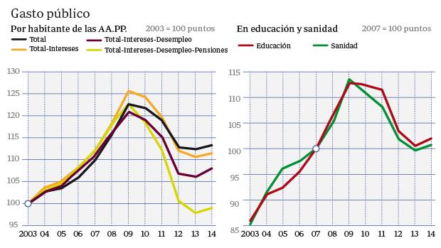 El gasto por habitante aumentó en 23 puntos de 2003 a 2009, y luego, de 2009 a 2014, se redujo en más de 9. Por tanto, hoy estaría todavía 13 puntos por encima de 2003. Sin embargo, si restamos el impacto del gasto en intereses, desempleo y pensiones, los más ligados a la crisis, el nivel sería idéntico al de 2003 (gráfico de la izquierda). En educación y sanidad el gasto era al cierre de 2014 un 18% superior al de una década antes (gráfico de la derecha)