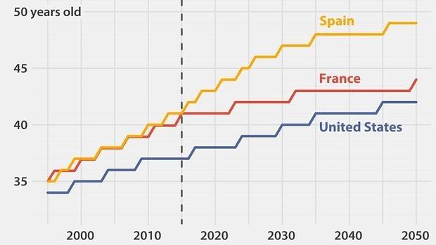 Previsión de Aron Strandberg sobre el desarrollo de la población española