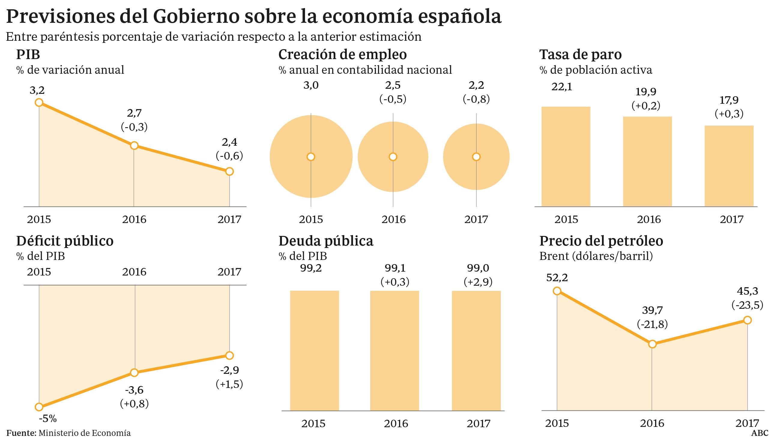 Revisión de las previsiones del Gobierno