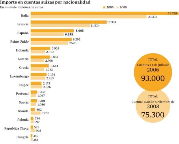 Importe en cuentas suizas por nacionalidad