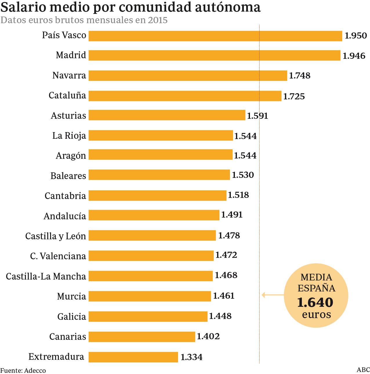 Salario medio por comunidad autónoma