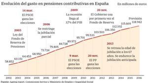 El Pacto de Toledo se desactiva bajo las presidencias de PSOE y Podemos