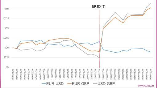 Evolución de la cotización de divisas