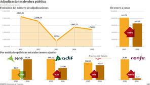La adjudicación de obra pública cae un 20% por la falta de Gobierno