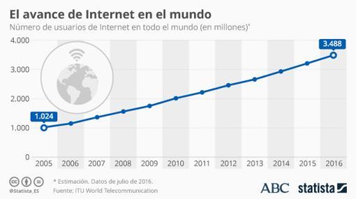 El número de usuarios de internet a nivel internacional no deja de crecer