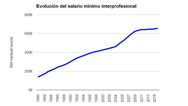 Así ha ido subiendo el salario mínimo en España desde los años 80