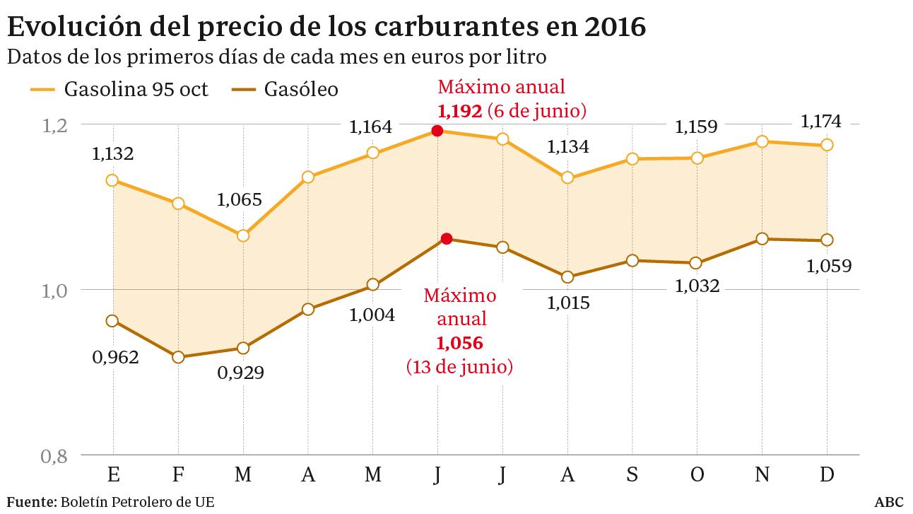 Los carburantes suben más de un 2 por ciento al inicio del macropuente