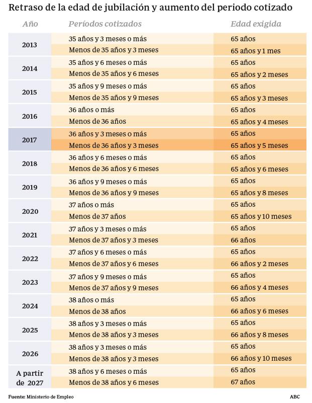 """Pensiones, jubilad@s. Continuidad en el """"damos y quitamos"""". Aumento de la privatización. La OCDE y el FMI por disminuirlas, retrasarlas...   - Página 6 Retraso-edad-jubilacion--620x800"""