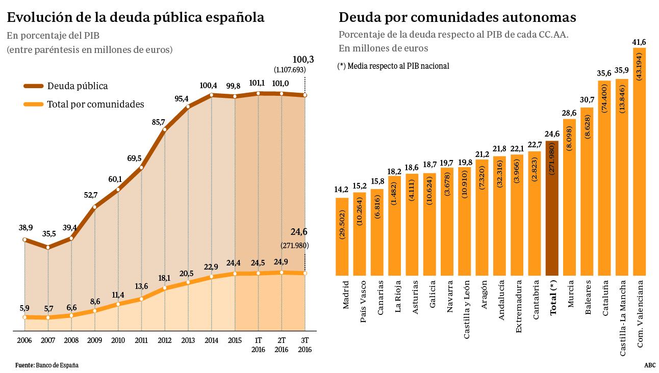 Hemeroteca: El Estado tiene por primera vez más de la mitad de la deuda autonómica | Autor del artículo: Finanzas.com