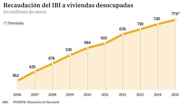 El recargo del IBI a las casas vacías dobla sus ingresos desde 2006