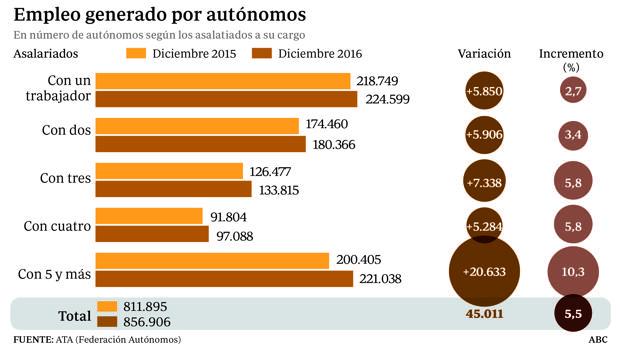 Los autónomos generaron 70.000 empleos netos el pasado año