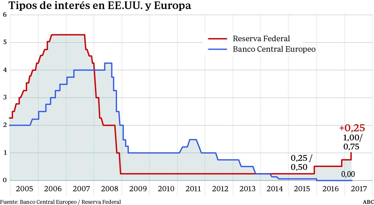 Resultado de imagen de reserva federal bce