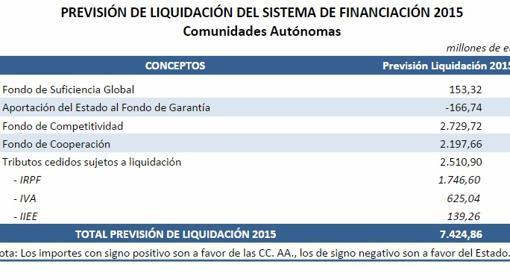 Reparto de la liquidación a las comunidades en el proyecto de Presupuestos de 2017