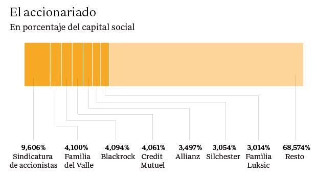 Qui nes son los principales accionistas del banco popular for Oficina principal banco popular