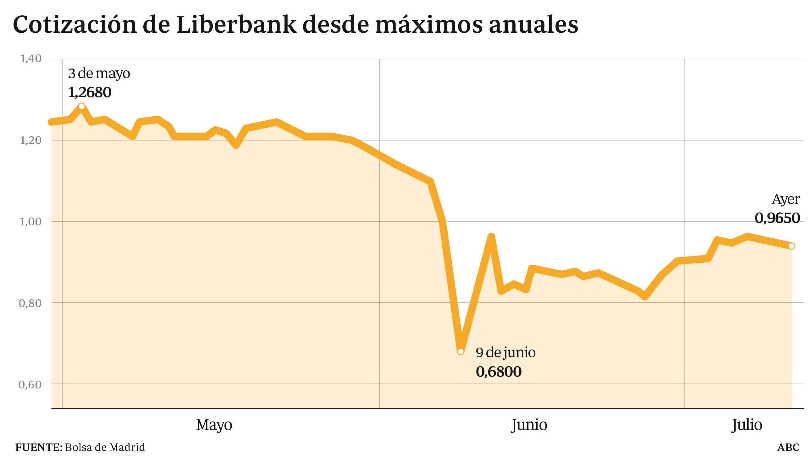 La CNMV prorroga dos meses la prohibición de vender en corto acciones de Liberbank