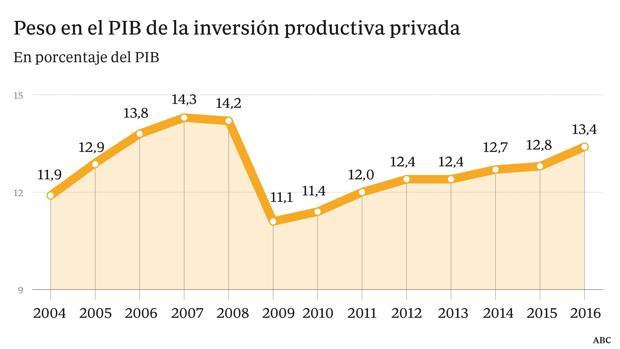 Empresas y familias españolas, las que más deuda recortaron en Europa