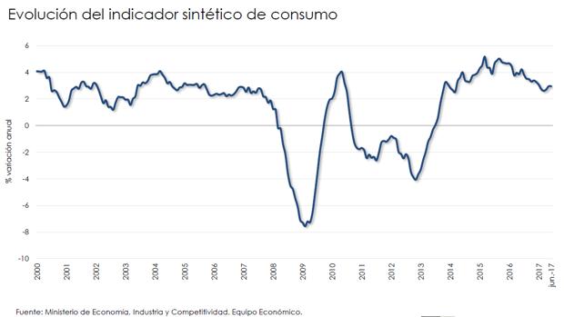 Evolución del indicador sintético de consumo
