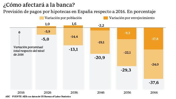 El envejecimiento de España pone en jaque el negocio crediticio de la banca